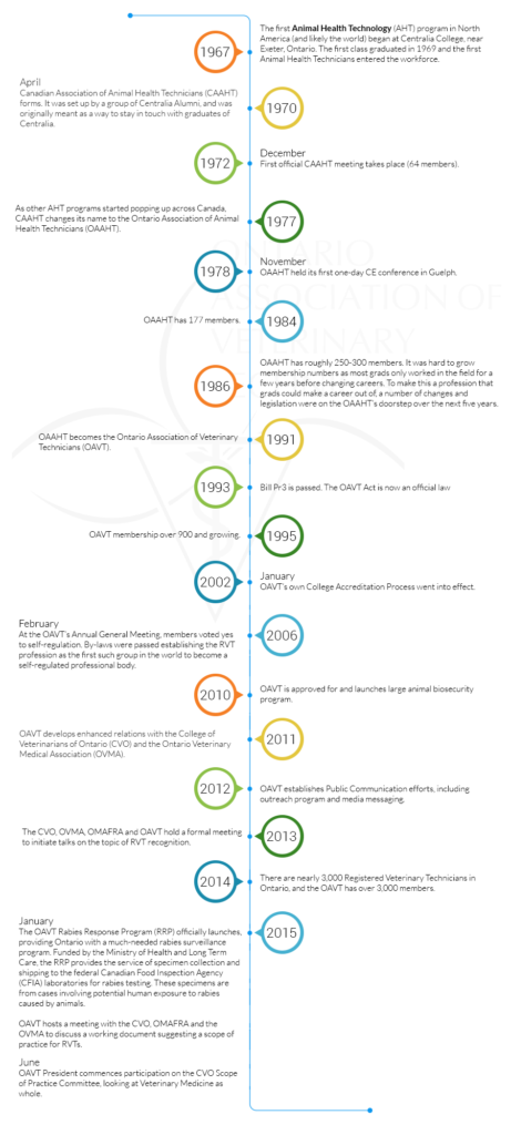 OAVT Timeline: Milestones in the profession of Veterinary Technology in Ontario